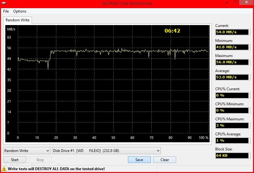 WD EX2100 iSCSI RAID 0 250GB Random write test 2