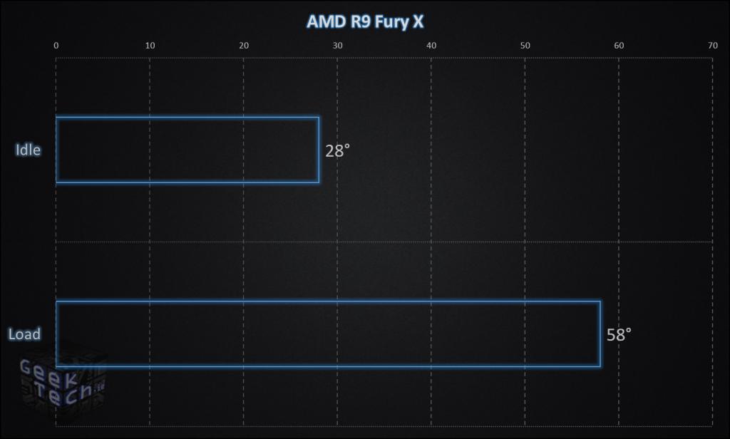 AMD Fury X Temperature