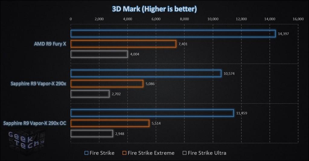 AMD R9 Fury X 3D Mark