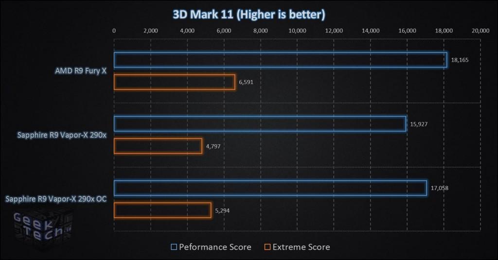 AMD R9 Fury X 3D Mark 11