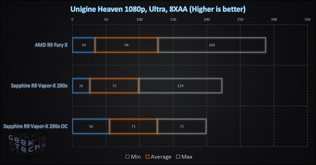 AMD R9 Fury X Unigine Heaven 1080p