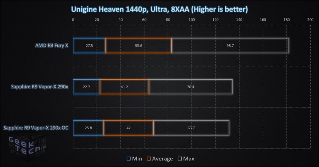AMD R9 Fury X Unigine Heaven 1440p - Copy