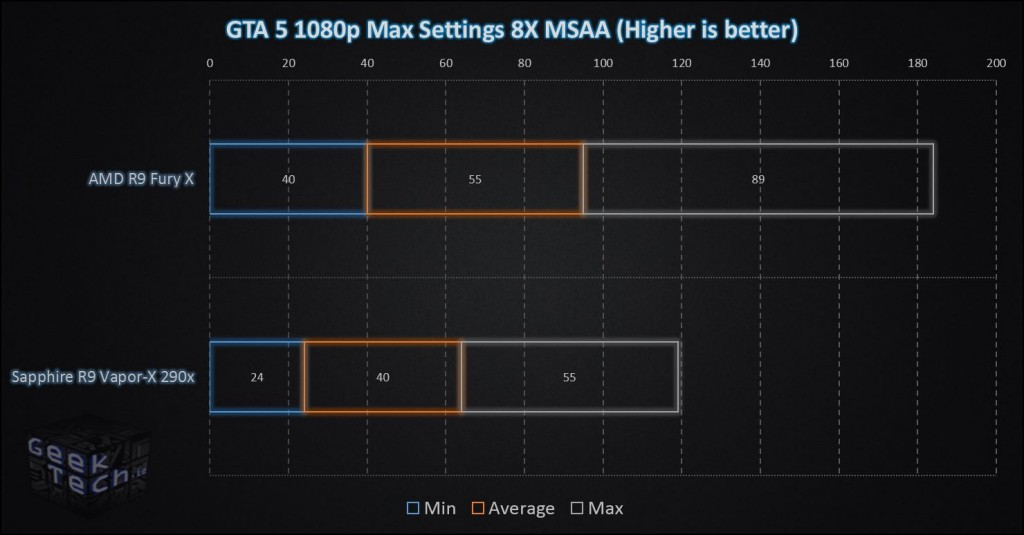 Fury X GTA 5 1080p