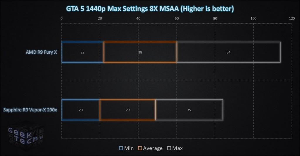 Fury X GTA 5 1440p