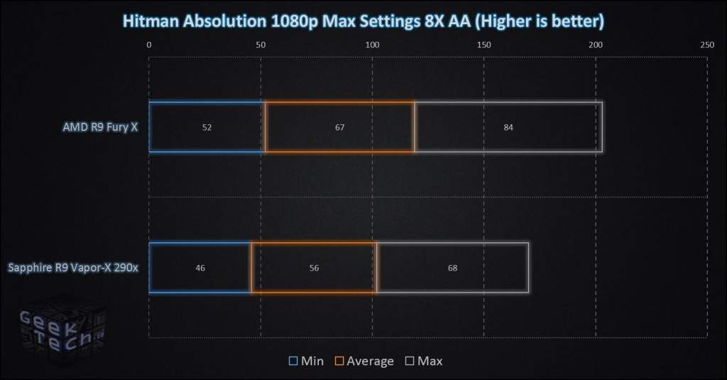 Fury X Hitman Absolution 1080p