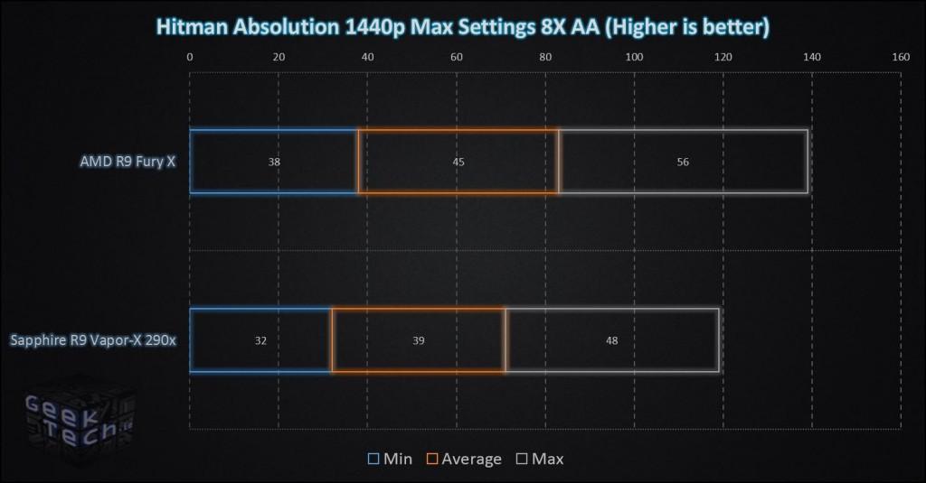 Fury X Hitman Absolution 1440p