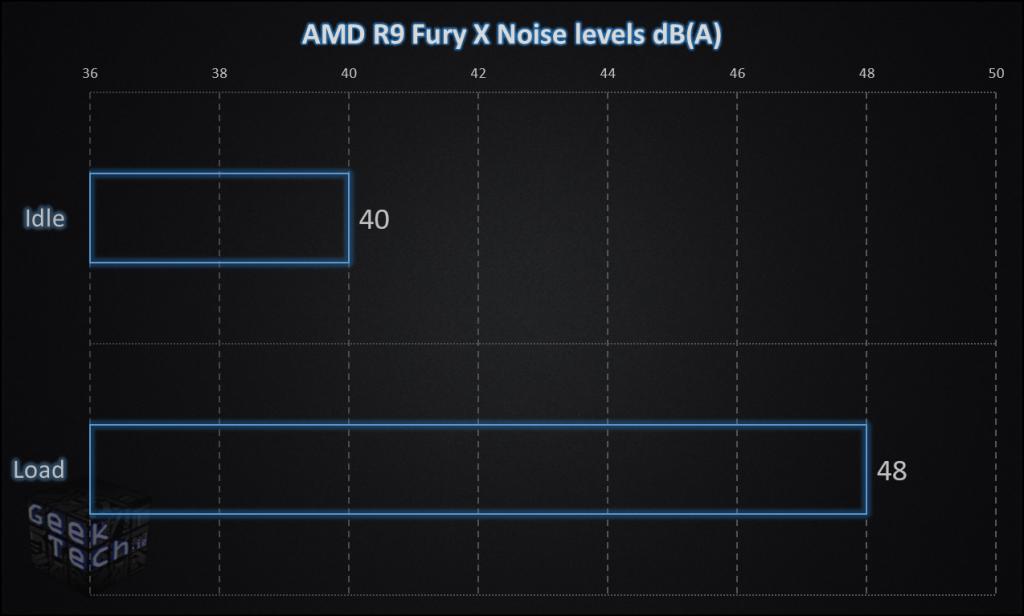 AMD Fury X Noise Levels