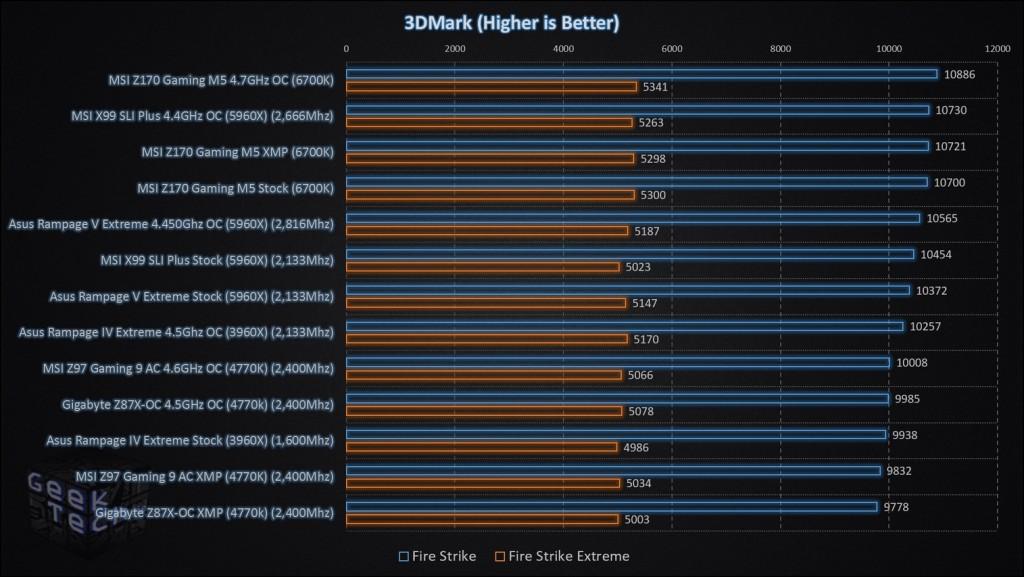 MSI Z170 Gaming M5 3D Mark