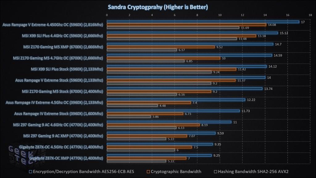 MSI Z170 Gaming M5 Sandra Cryptography