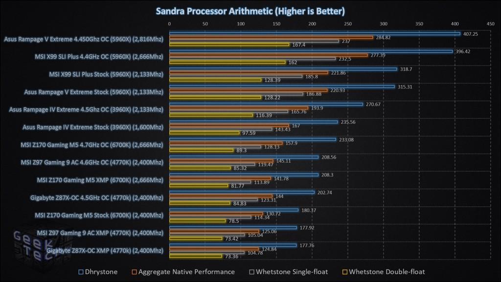 MSI Z170 Gaming M5 Sandra Processor Arithmetic Final