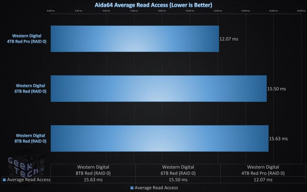 Aida64 Average Read Access RAID0