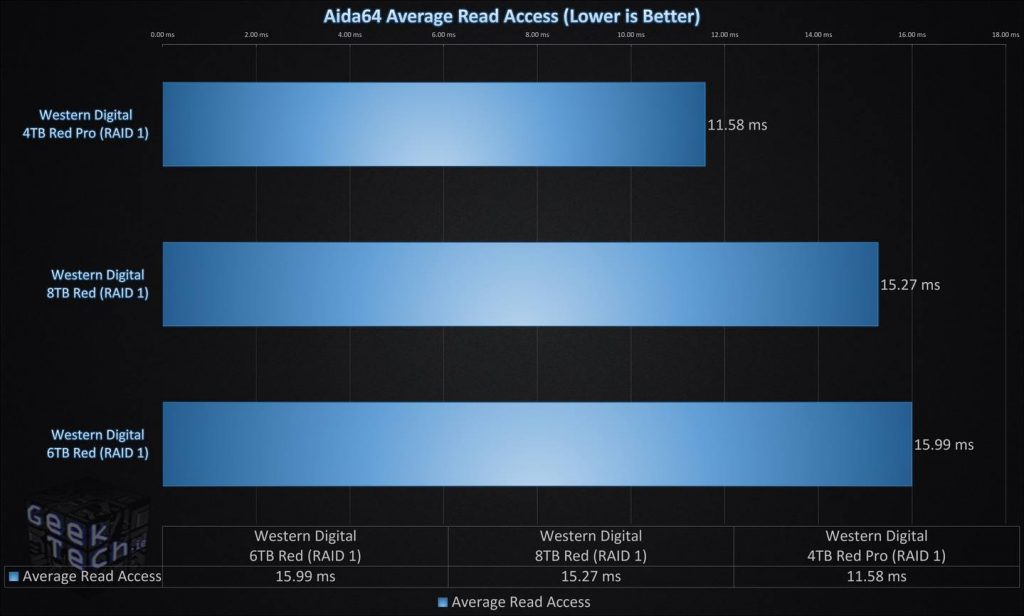 Aida64 Average Read Access RAID1