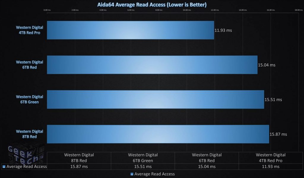 Aida64 Average Read Access Single Drive