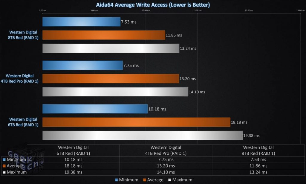 Aida64 Average Write Access RAID1