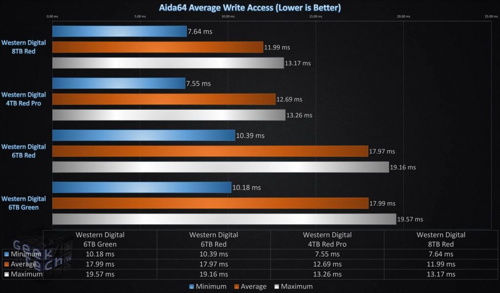 Aida64 Average Write access Single Drive