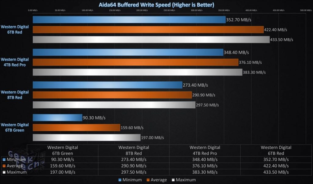 Aida64 Buffered Write Single Drive