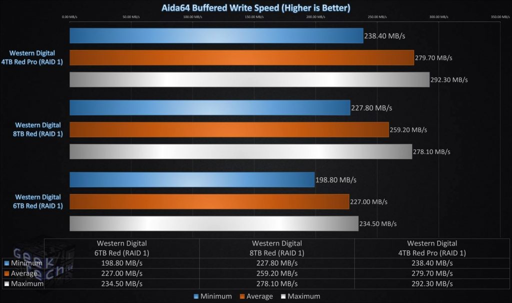 Aida64 Buffered Write Speed RAID1