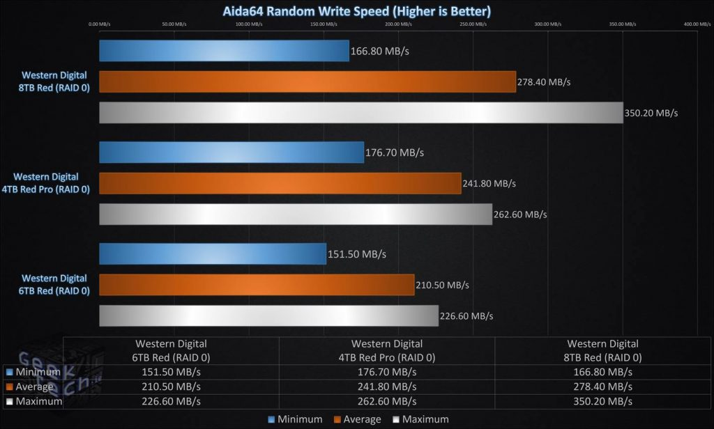 Aida64 Random Write Speed RAID0