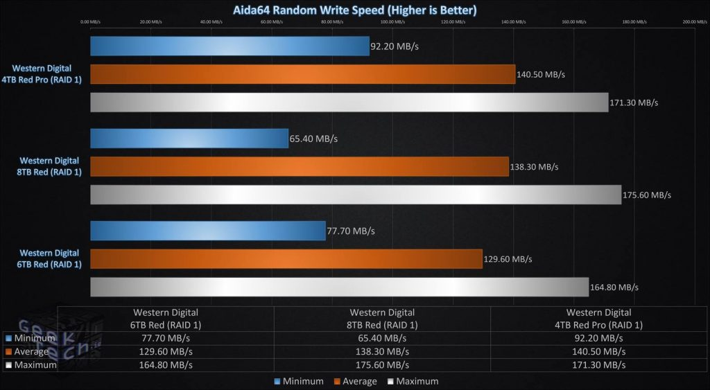 Aida64 Random Write Speed RAID1