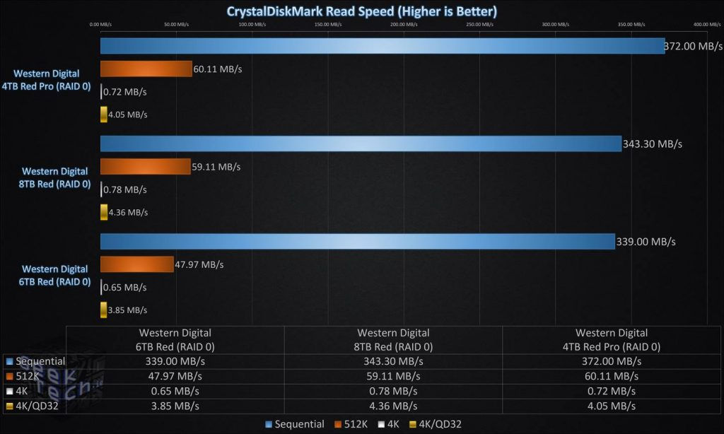 CrystalDiskMark Read Speed RAID0