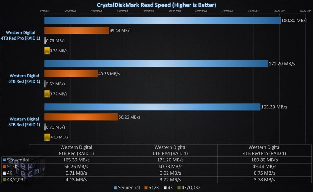 CrystalDiskMark Read Speed RAID1