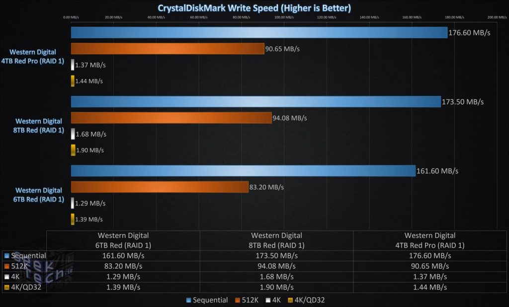 CrystalDiskMark Write Speed RAID1