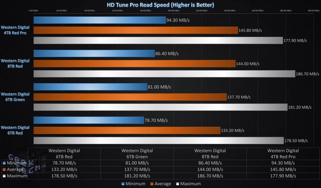 HD Tune Pro Read Speed Single Drive