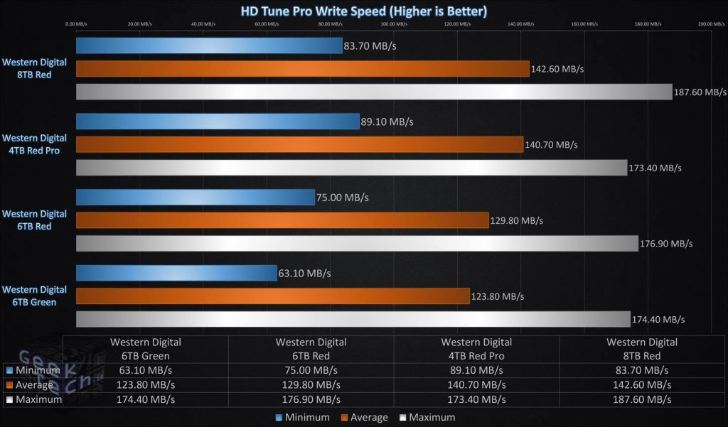 HD Tune Pro Write Speed Single Drive