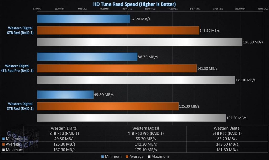 HD Tune Read Speed RAID1