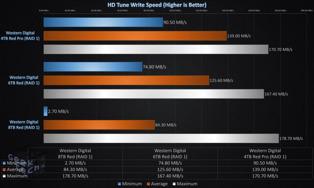 HD Tune Write Speed RAID1