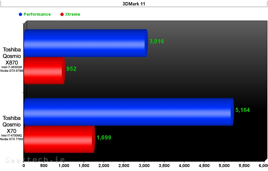 Toshiba X870 vs X70 3D Mark 11