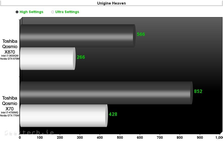 Toshiba X870 vs X70 Unigine Heaven