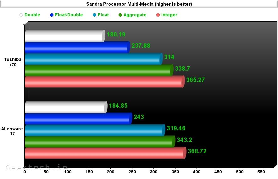 Alienware 17 Sisofot sandra Multi Meida