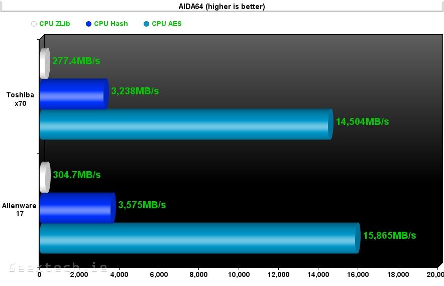 Alienware 17 aida 64 4.0 cpu