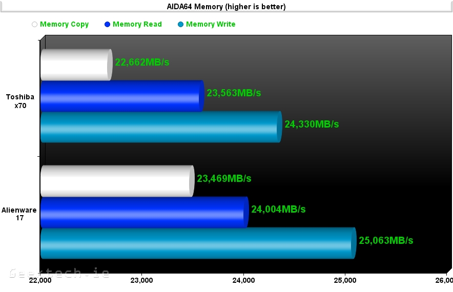 Alienware 17 aida 64 4.0 memory