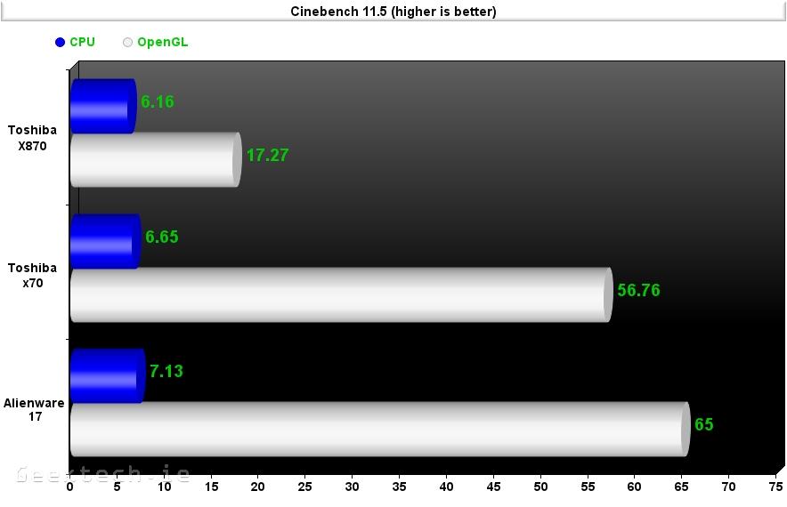 Alienware 17 cinebench 11.5