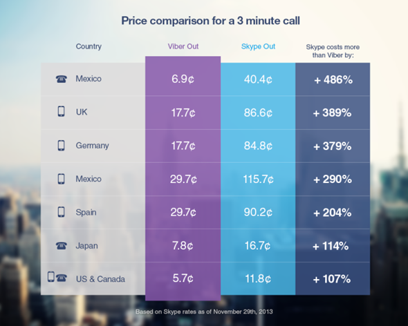 Viber-Out-chart