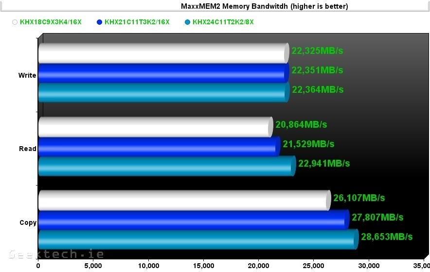 Kingston RAM 1866.2133,2400 MaxMem2 bandwitdh
