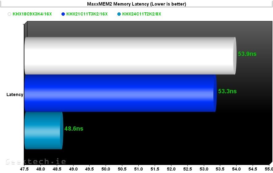 Kingston RAM 1866.2133,2400 MaxMem2 latency