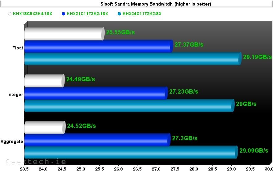 Kingston RAM 1866.2133,2400 Sissoft sandra memory bandwitdh