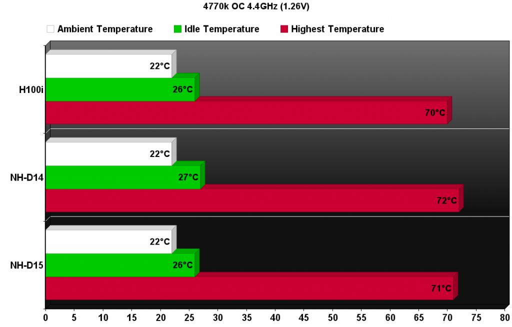 Noctua NH-D15 overclock chart