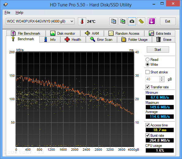 WD purple 4TB Hd tune pro write test