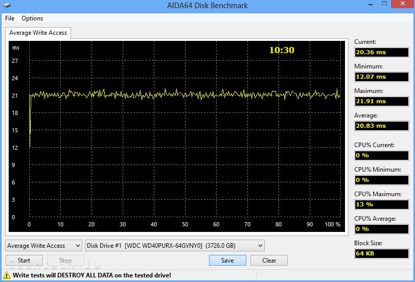 WD purple 4TB aida64 average write access