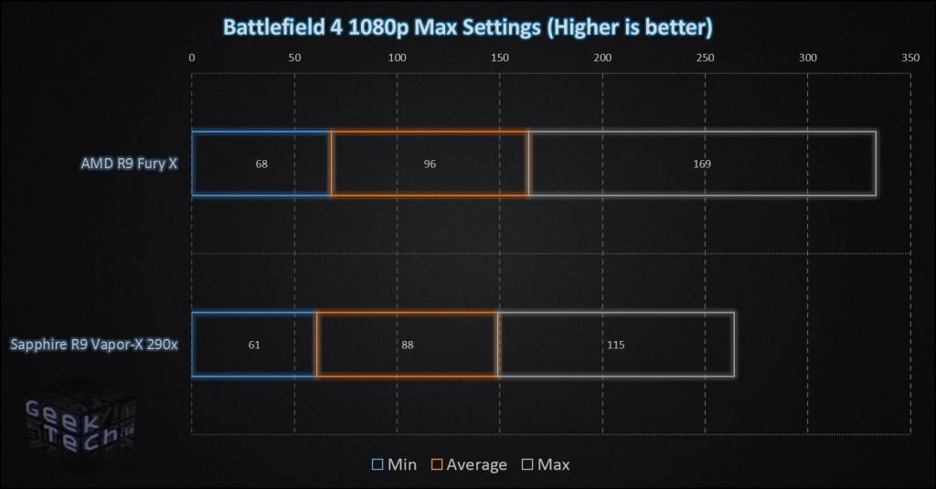 Fury X Battlefield 4 1080p