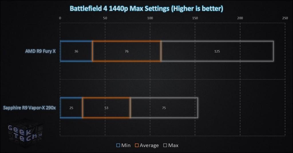 Fury X Battlefield 4 1440p