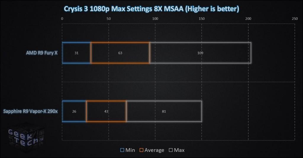 Fury X Crysis 3 1080p