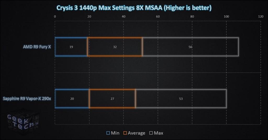Fury X Crysis 3 1440p