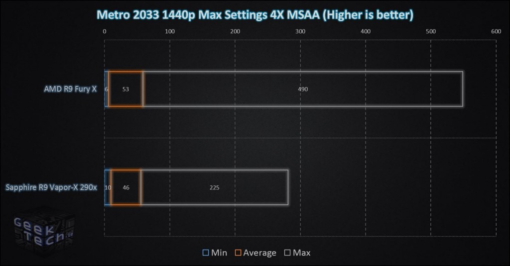 Fury X Metro 2033 1440p