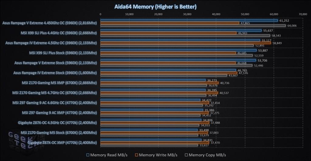 MSI Z170 Gaming M5 Aida64 Memory