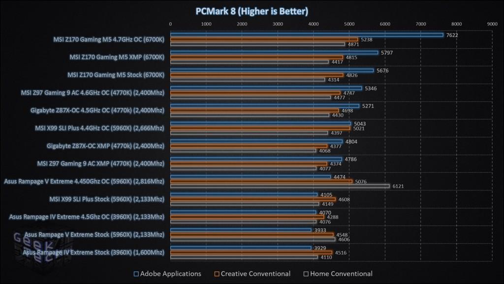 MSI Z170 Gaming M5 PCMark 8